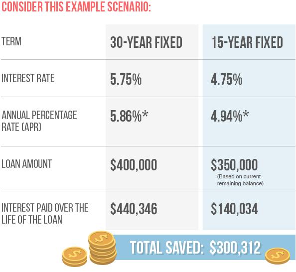 15 yr refi benefits