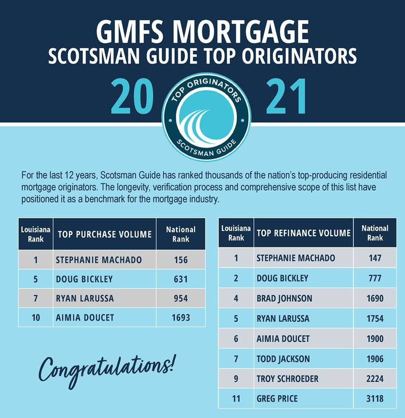 gmfs mortgage scotsman guide top refinance loan officers